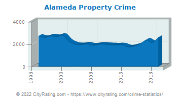 Alameda Property Crime