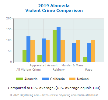 Alameda Violent Crime vs. State and National Comparison