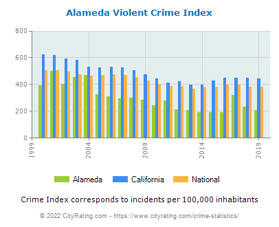 Alameda Violent Crime vs. State and National Per Capita