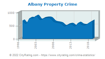 Albany Property Crime