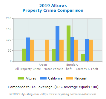 Alturas Property Crime vs. State and National Comparison