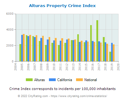 Alturas Property Crime vs. State and National Per Capita