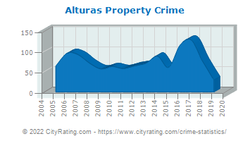 Alturas Property Crime