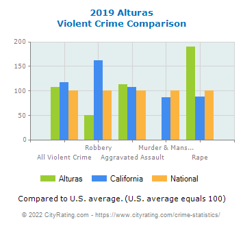 Alturas Violent Crime vs. State and National Comparison