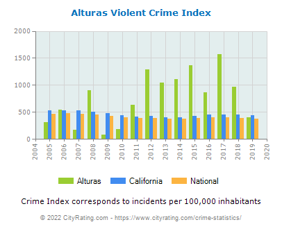 Alturas Violent Crime vs. State and National Per Capita