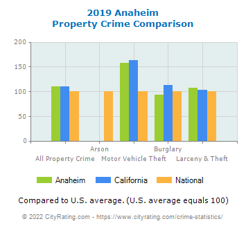 Anaheim Property Crime vs. State and National Comparison