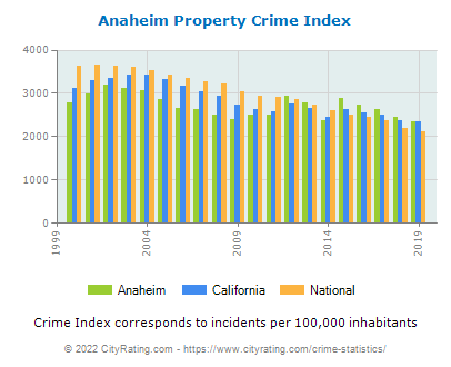 Anaheim Property Crime vs. State and National Per Capita