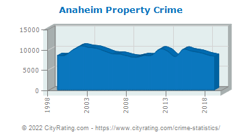Anaheim Property Crime