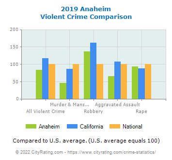 Anaheim Violent Crime vs. State and National Comparison