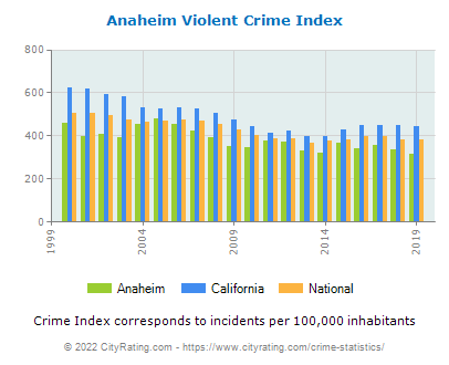 Anaheim Violent Crime vs. State and National Per Capita