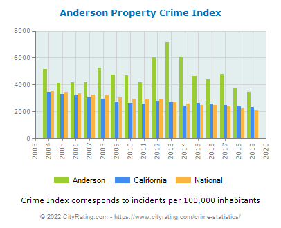 Anderson Property Crime vs. State and National Per Capita