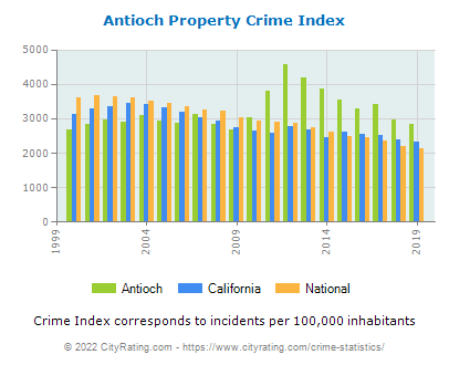 Antioch Property Crime vs. State and National Per Capita