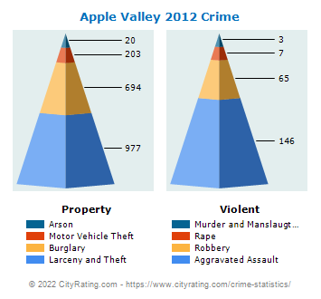Apple Valley Crime 2012