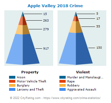 Apple Valley Crime 2018