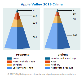 Apple Valley Crime 2019