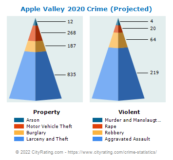 Apple Valley Crime 2020