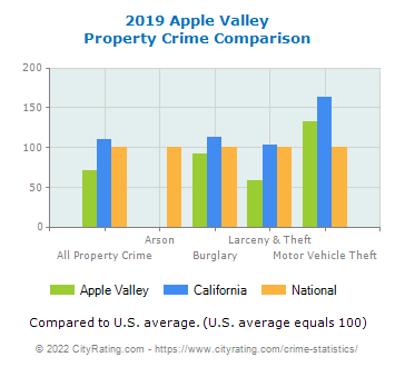 Apple Valley Property Crime vs. State and National Comparison