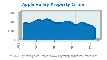Apple Valley Property Crime