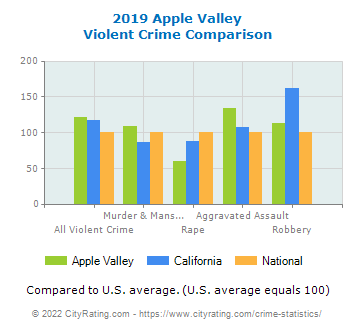 Apple Valley Violent Crime vs. State and National Comparison