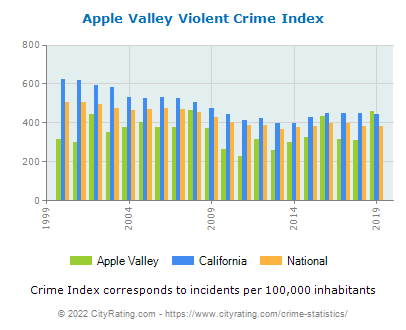 Apple Valley Violent Crime vs. State and National Per Capita