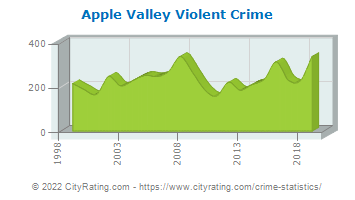 Apple Valley Violent Crime