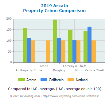 Arcata Property Crime vs. State and National Comparison