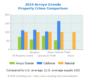 Arroyo Grande Property Crime vs. State and National Comparison