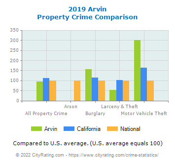 Arvin Property Crime vs. State and National Comparison