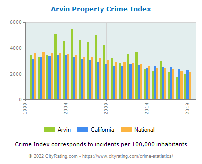 Arvin Property Crime vs. State and National Per Capita