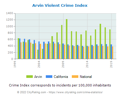 Arvin Violent Crime vs. State and National Per Capita