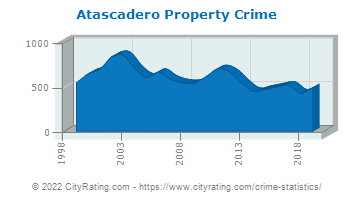 Atascadero Property Crime