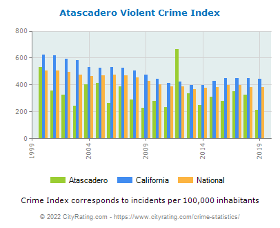 Atascadero Violent Crime vs. State and National Per Capita