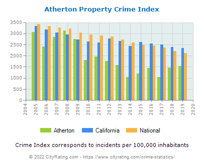 Atherton Property Crime vs. State and National Per Capita