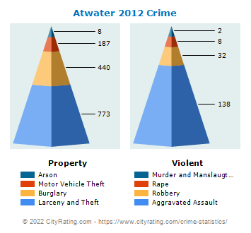 Atwater Crime 2012