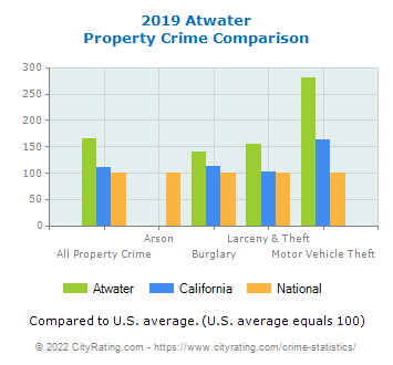 Atwater Property Crime vs. State and National Comparison