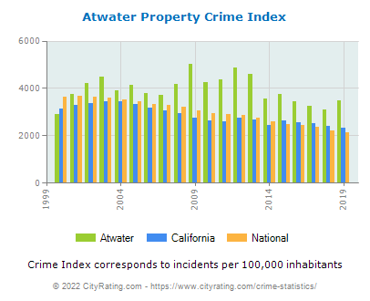 Atwater Property Crime vs. State and National Per Capita