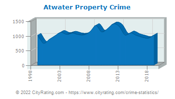 Atwater Property Crime