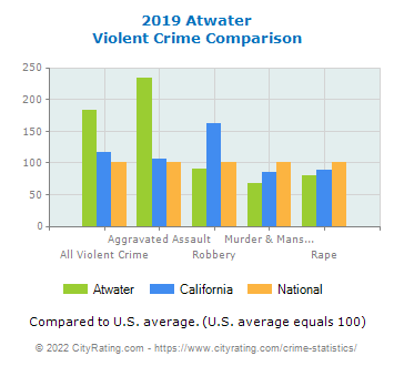 Atwater Violent Crime vs. State and National Comparison