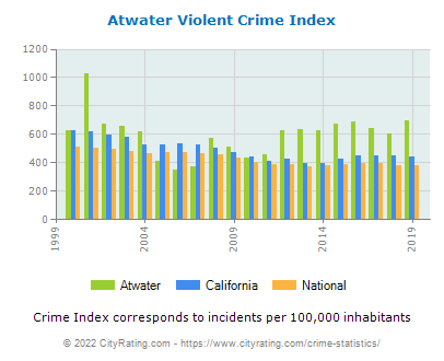 Atwater Violent Crime vs. State and National Per Capita