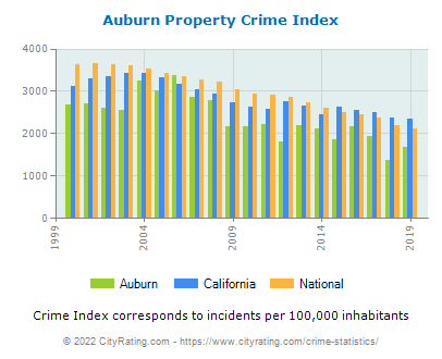 Auburn Property Crime vs. State and National Per Capita