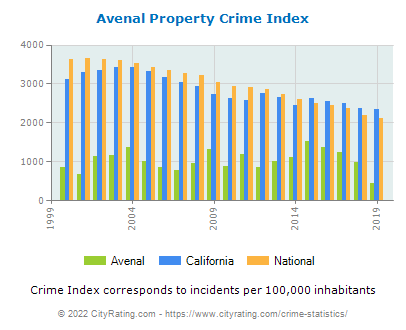 Avenal Property Crime vs. State and National Per Capita