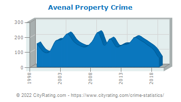 Avenal Property Crime