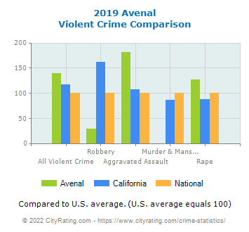 Avenal Violent Crime vs. State and National Comparison