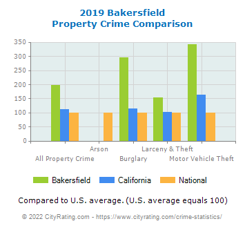 Bakersfield Property Crime vs. State and National Comparison