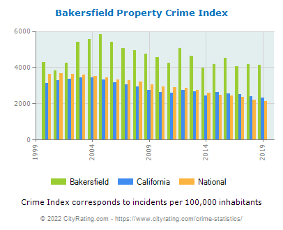 Bakersfield Property Crime vs. State and National Per Capita