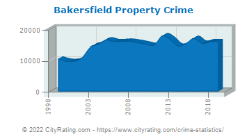 Bakersfield Property Crime