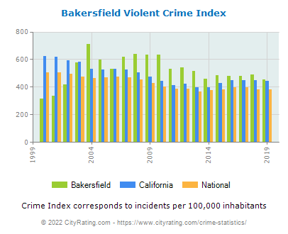 Bakersfield Violent Crime vs. State and National Per Capita