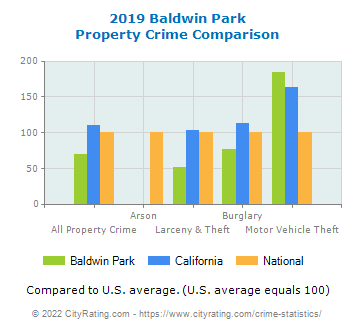 Baldwin Park Property Crime vs. State and National Comparison