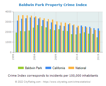 Baldwin Park Property Crime vs. State and National Per Capita