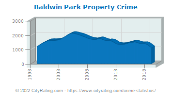 Baldwin Park Property Crime